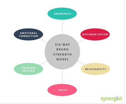 Brand strength model