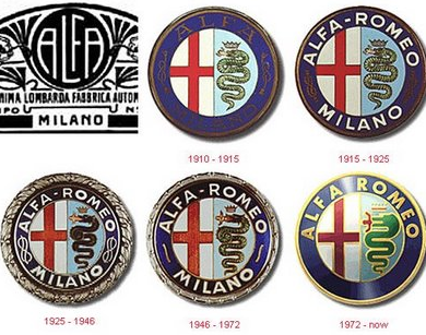 Evolution of Alfa Romeo