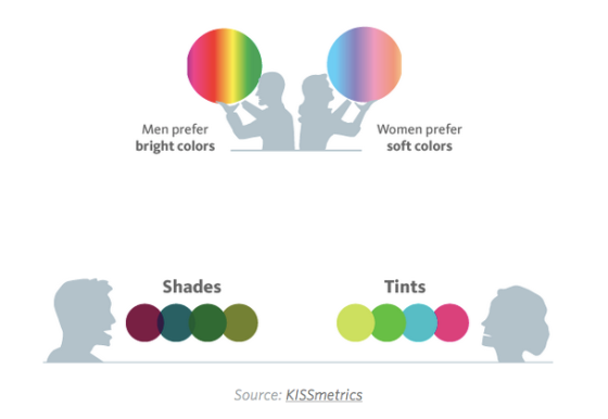 Colour perception for men and women